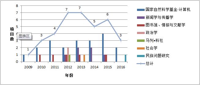 2009-2016年民族地区网络舆情研究国家自然科学、社会科学基金项目